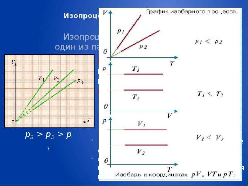 Изопроцессы: изотермический, изохорный, изобарный, адиабатный процессы Изопроцессы – это процессы, в