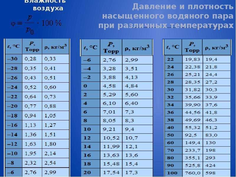 Влажность воздуха Давление и плотность насыщенного водяного пара при различных температурах