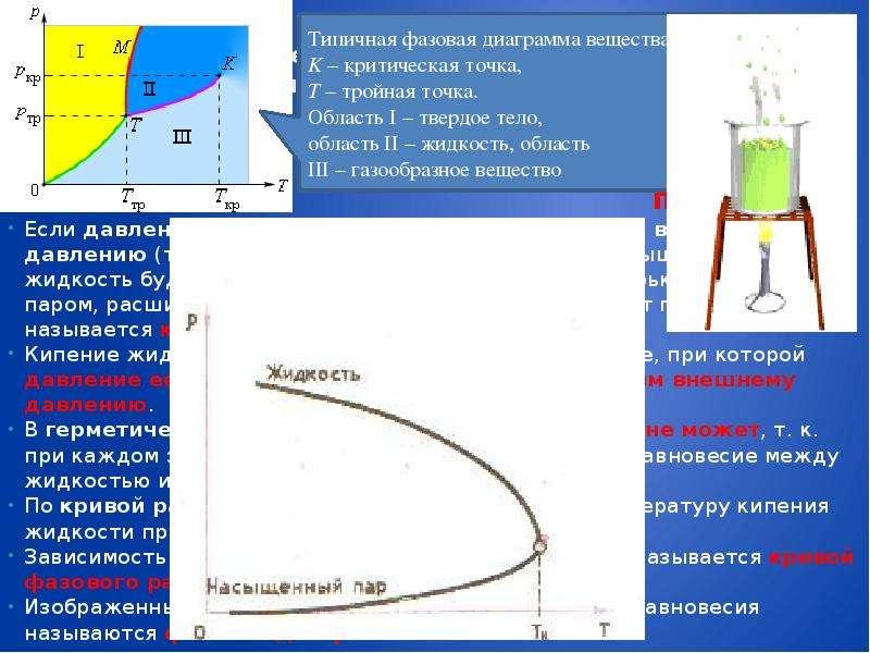 Изменение агрегатных состояний вещества: испарение и конденсация, кипение жидкости Переход из одного