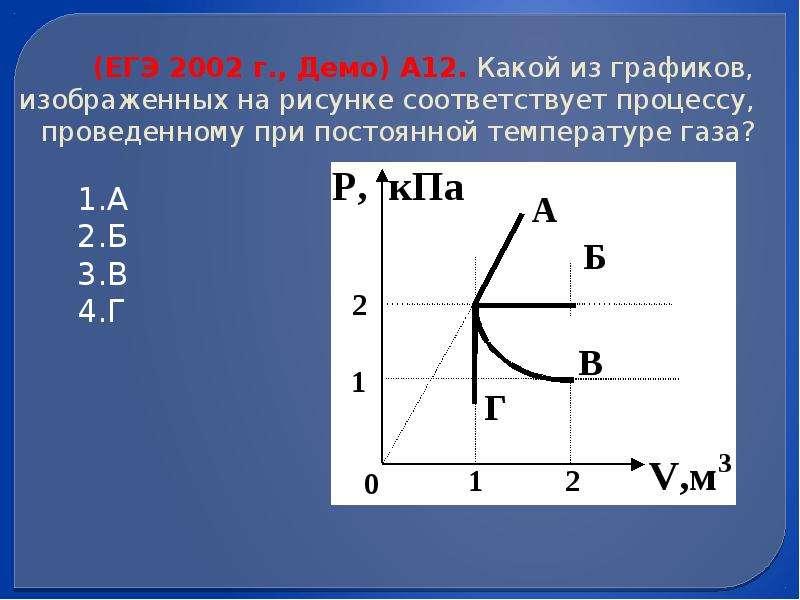 (ЕГЭ 2002 г. , Демо) А12. Какой из графиков, изображенных на рисунке соответствует процессу, проведе