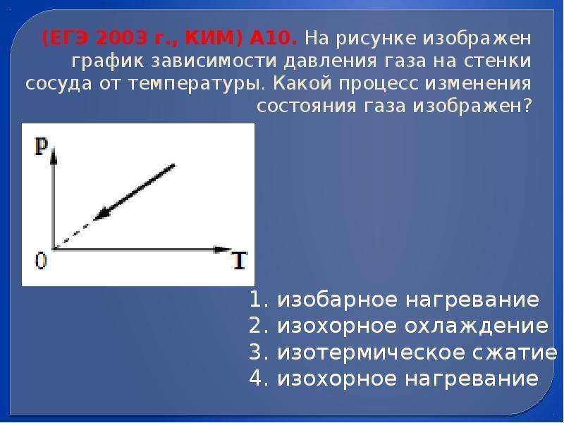 (ЕГЭ 2003 г. , КИМ) А10. На рисунке изображен график зависимости давления газа на стенки сосуда от т