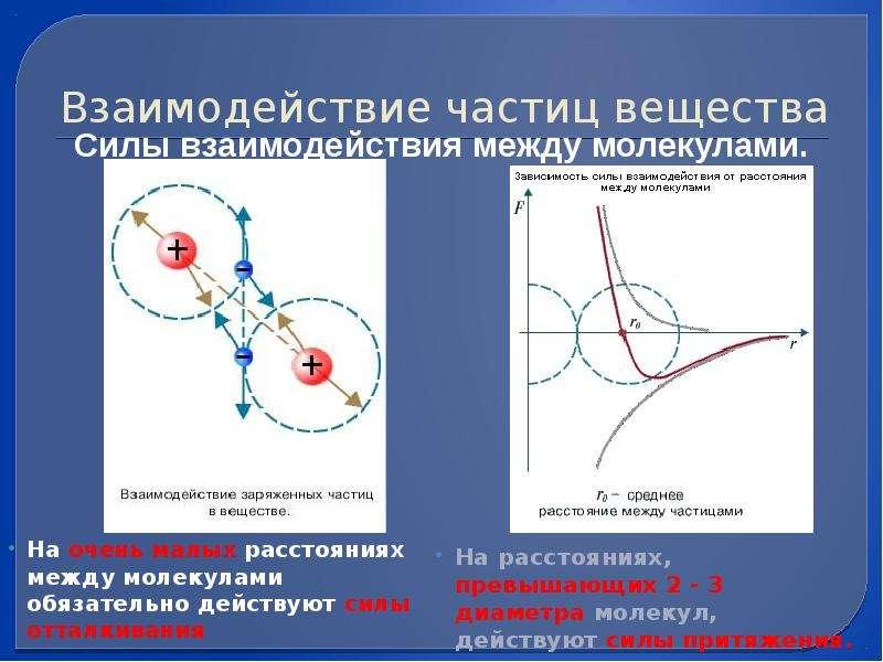 Взаимодействие частиц вещества На очень малых расстояниях между молекулами обязательно действуют сил