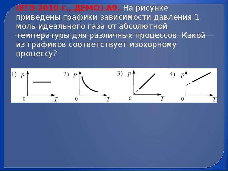 (ЕГЭ 2010 г. , ДЕМО) А9. На рисунке приведены графики зависимости давления 1 моль идеального газа от