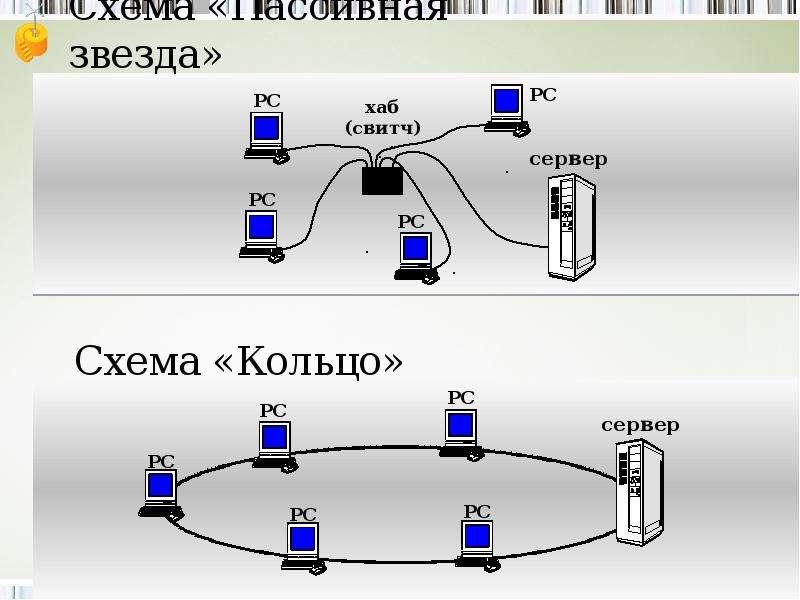 Разновидности компьютерных сетей, слайд 11