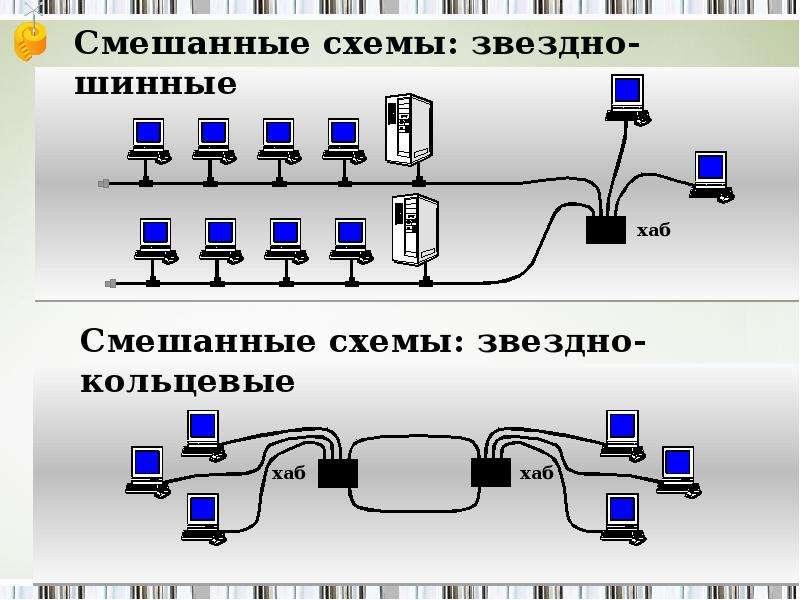 Разновидности компьютерных сетей, слайд 12
