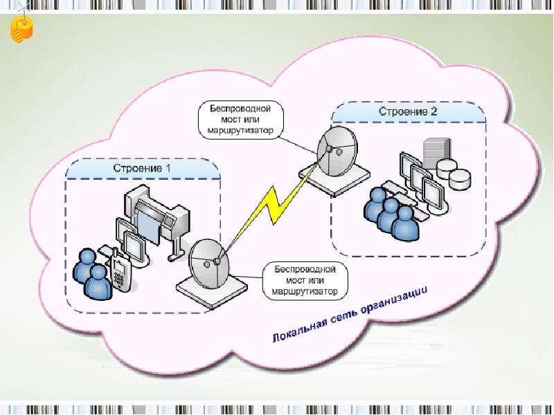 Разновидности компьютерных сетей, слайд 14