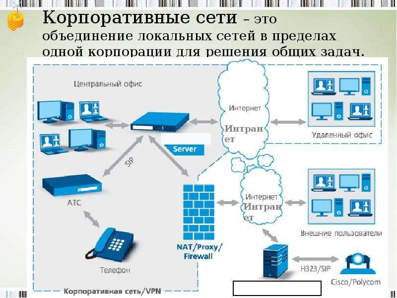 Корпоративные сети – это объединение локальных сетей в пределах одной корпорации для решения общих з