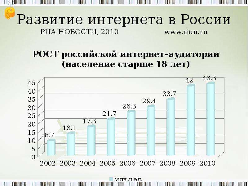 Развитие интернета в России РИА НОВОСТИ, 2010