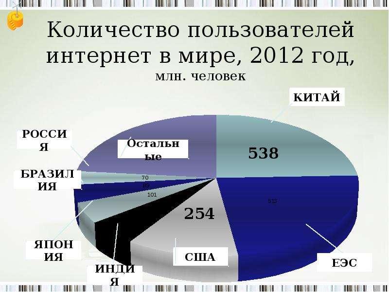 Количество пользователей интернет в мире, 2012 год, млн. человек