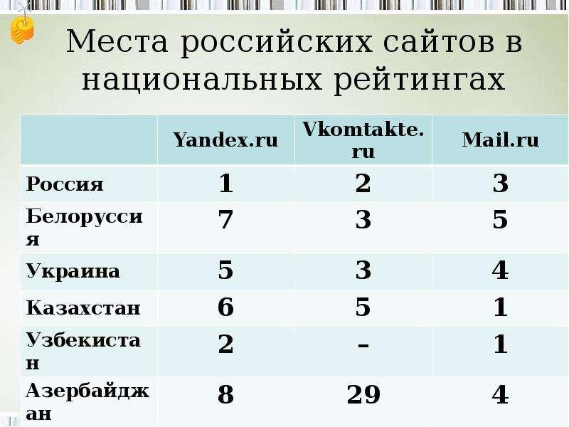 Места российских сайтов в национальных рейтингах