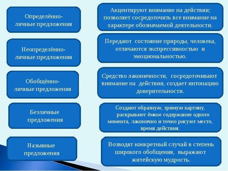 Повторение и обобщение знаний об односоставных предложениях, слайд 12