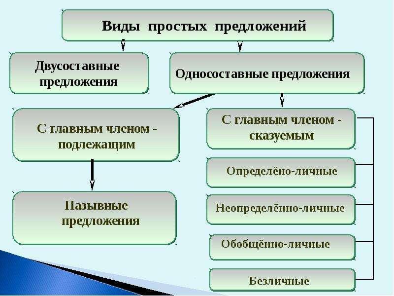 Повторение и обобщение знаний об односоставных предложениях, слайд 6