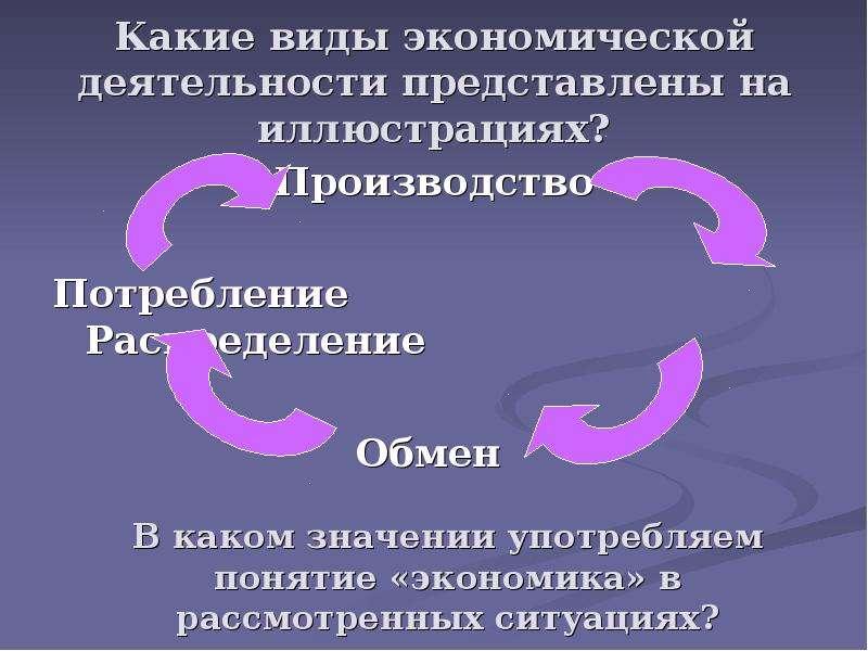 Какие виды экономической деятельности представлены на иллюстрациях? Производство Потребление Распред