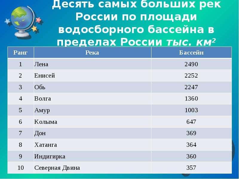 Десять самых больших рек России по площади водосборного бассейна в пределах России тыс. км2