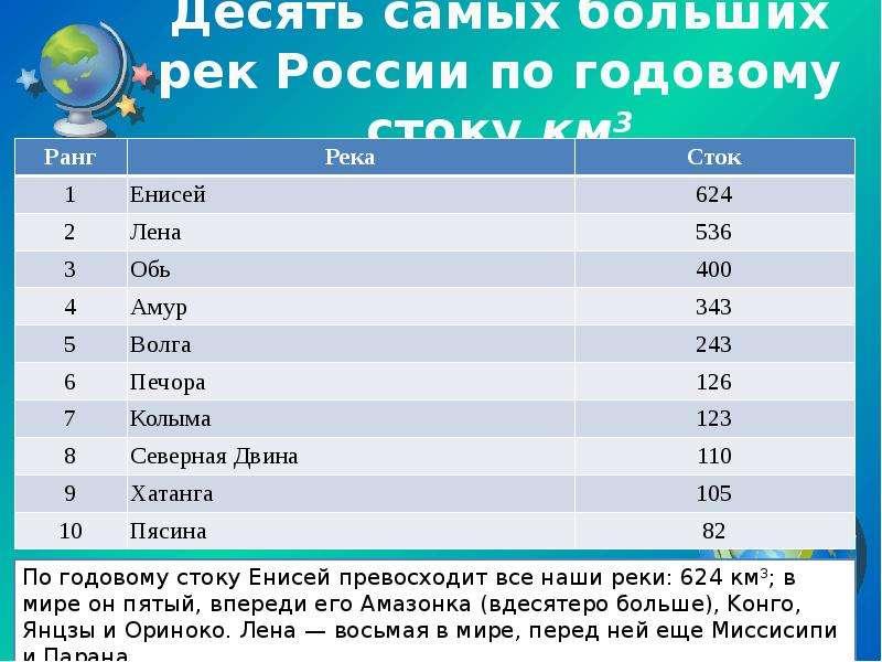 Десять самых больших рек России по годовому стоку км3