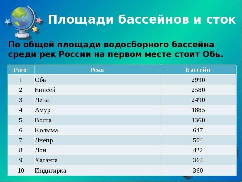 Площади бассейнов и сток По общей площади водосборного бассейна среди рек России на первом месте сто