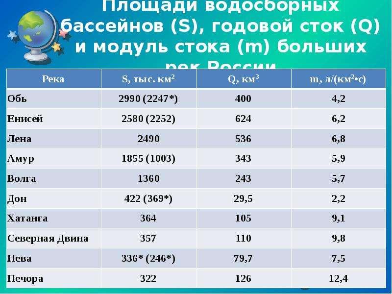 Площади водосборных бассейнов (S), годовой сток (Q) и модуль стока (m) больших рек России