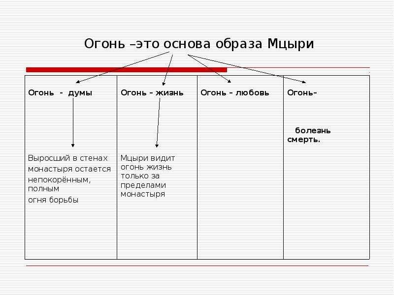 Символ «Огонь» в романтической поэме М. Ю. Лермонтова «Мцыри», рис. 13