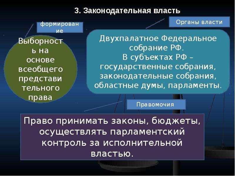3. Законодательная власть