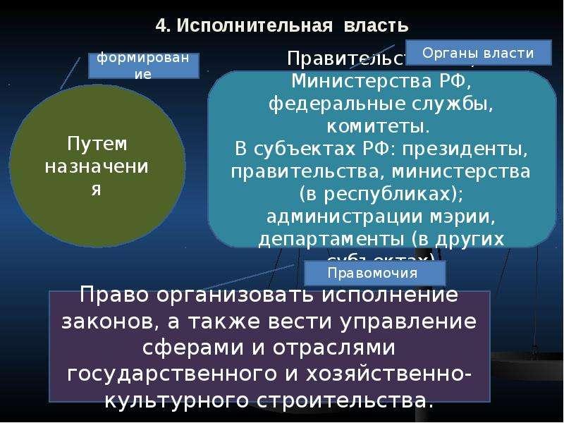 4. Исполнительная власть