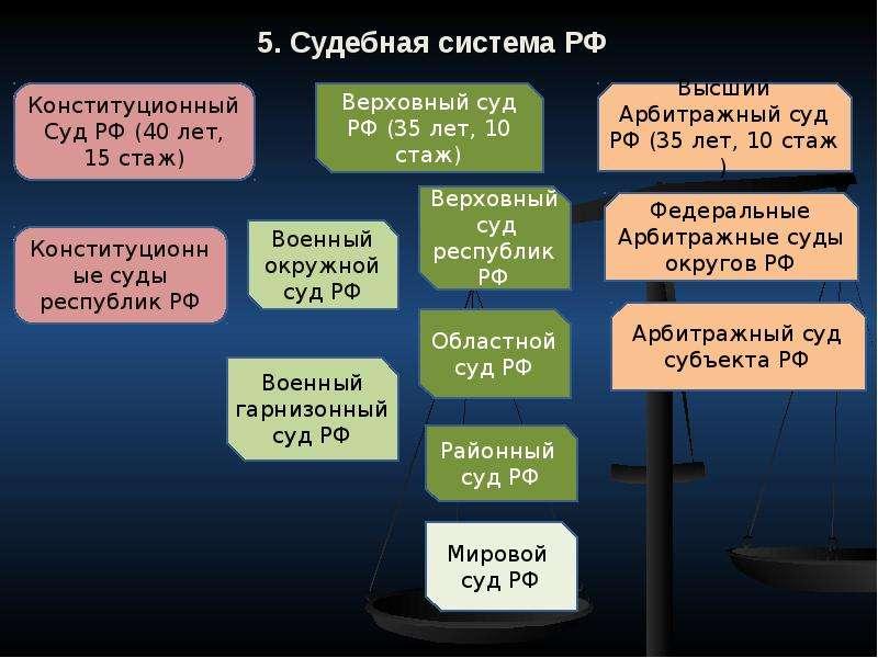 5. Судебная система РФ
