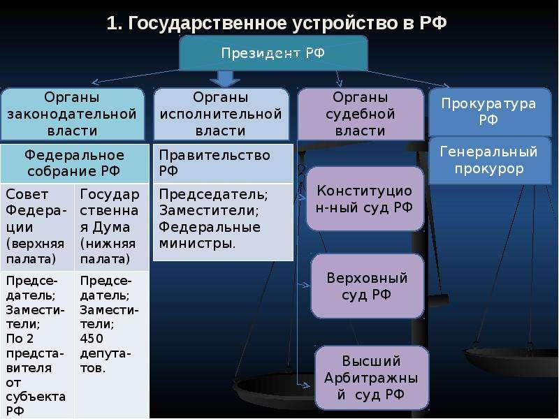 1. Государственное устройство в РФ