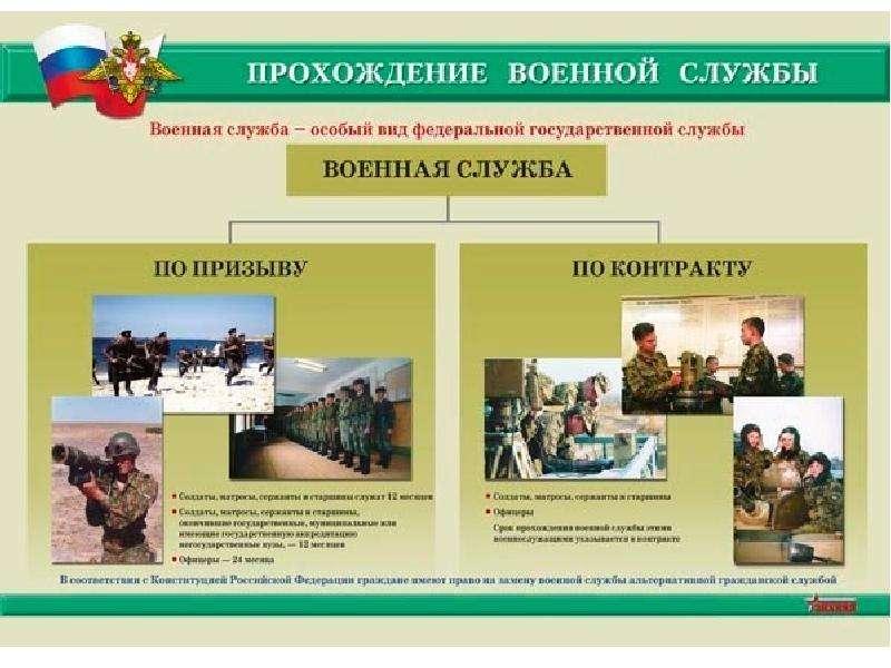 формам прохождение службы военнослужищими-женщинами обж 11 класс презентация образом можно
