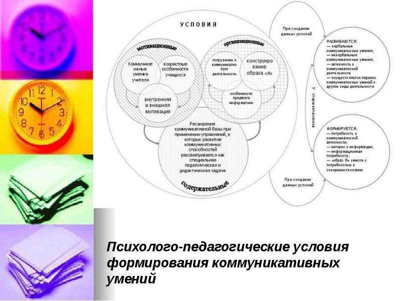 Презентации по саморегуляции Саморегуляция