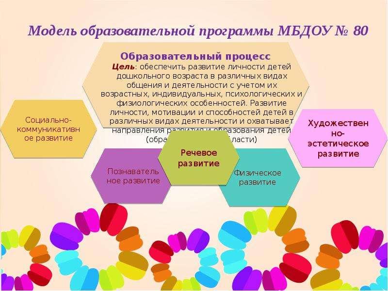Образовательная программа ДОУ в соответствии с ФГОС, слайд 2