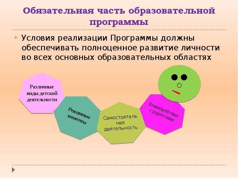 Обязательная часть образовательной программы Условия реализации Программы должны обеспечивать полноц