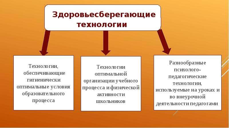 Эффективные технологии по формированию ЗОЖ, слайд 4