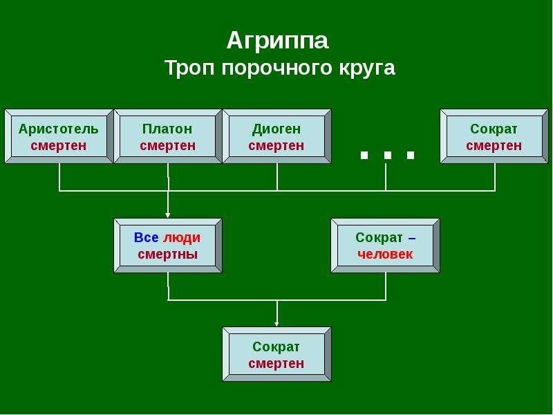 Агриппа Троп порочного круга
