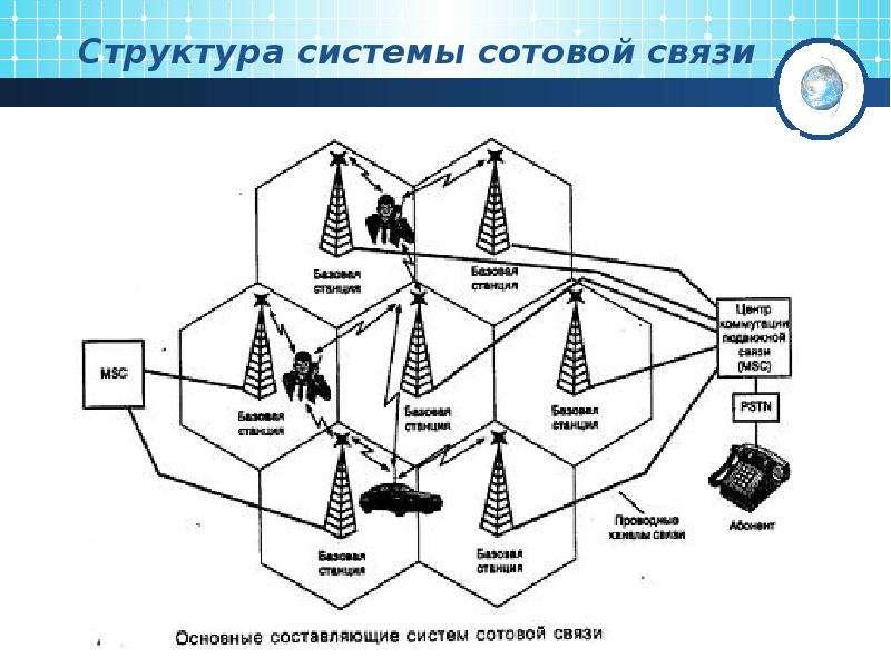 Структурная схема та сети сотовой связи