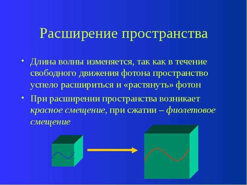 Расширение пространства Длина волны изменяется, так как в течение свободного движения фотона простра