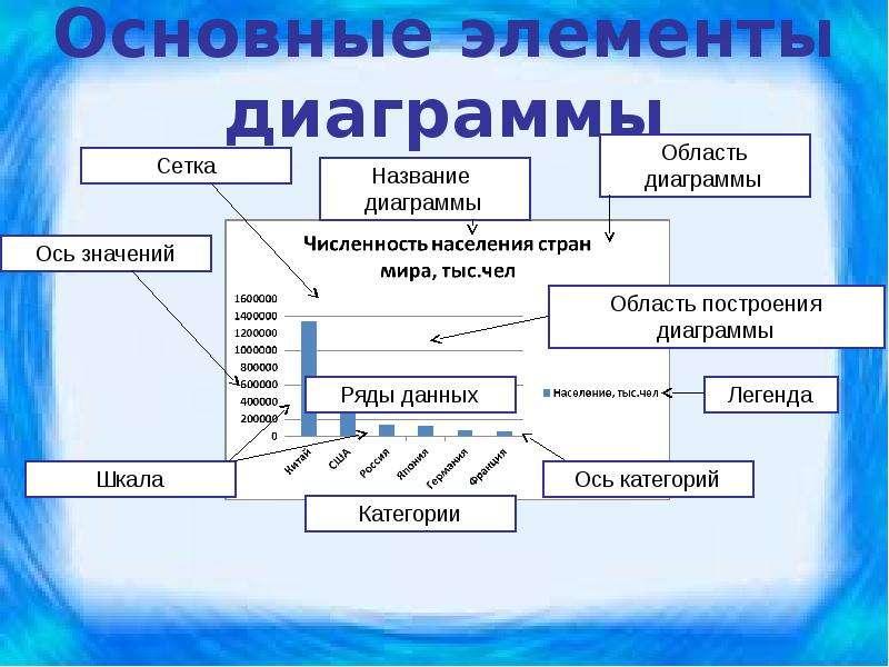 элементы диаграммы определение