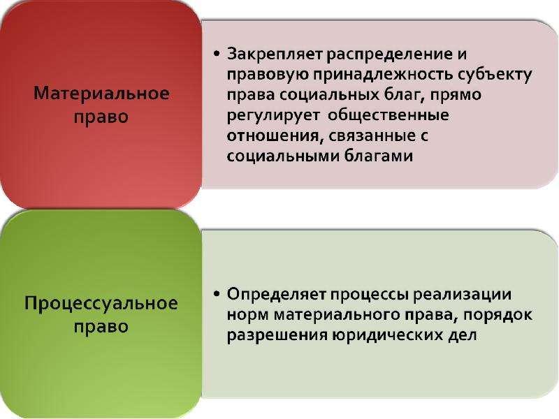 индивидуальных Гражданско процессуальное право доклад могу
