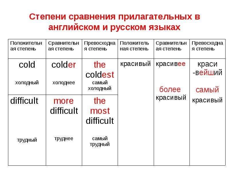Степени сравнения прилагательных в английском и русском языках