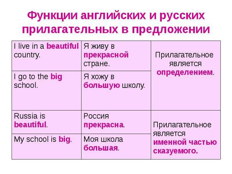 Функции английских и русских прилагательных в предложении
