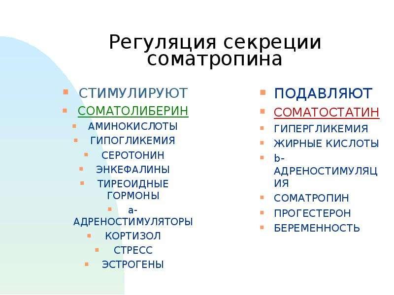 Регуляция секреции соматропина СТИМУЛИРУЮТ СОМАТОЛИБЕРИН АМИНОКИСЛОТЫ ГИПОГЛИКЕМИЯ СЕРОТОНИН ЭНКЕФАЛ