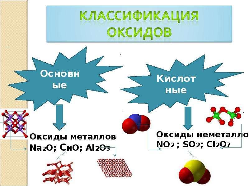 Важнейшие классы бинарных соединений «Оксиды», рис. 4