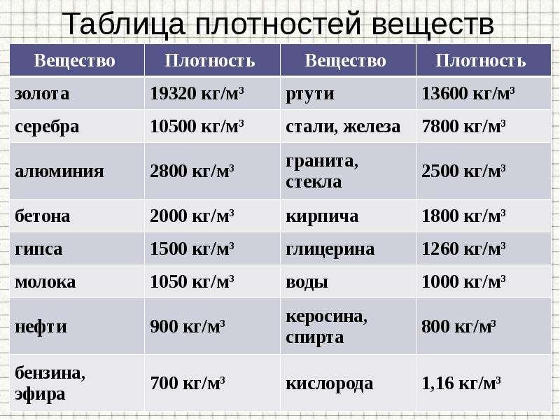 Таблица плотностей веществ