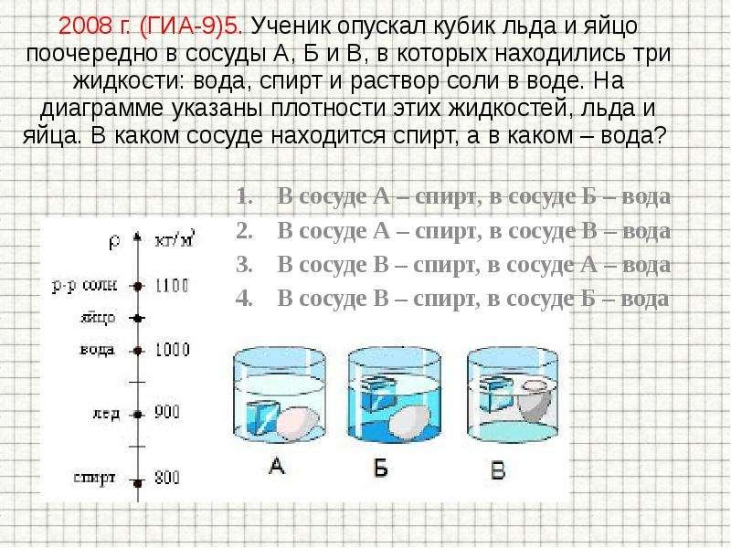 2008 г. (ГИА-9)5. Ученик опускал кубик льда и яйцо поочередно в сосуды А, Б и В, в которых находилис