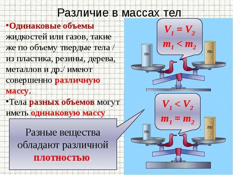 Масса Плотность вещества, слайд 7