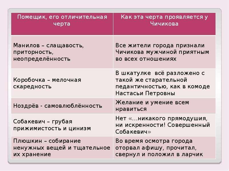 Сходство Чичикова с помещиками