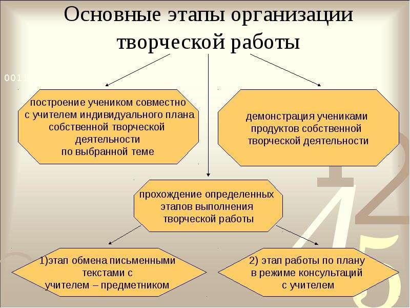 Основные этапы организации творческой работы