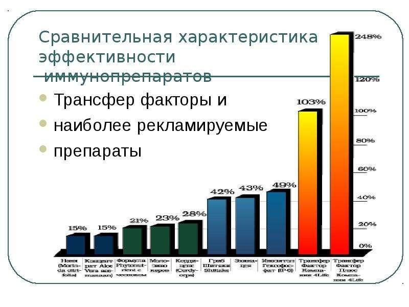 Сравнительная характеристика эффективности иммунопрепаратов Трансфер факторы и наиболее рекламируемы