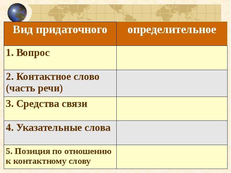 Сложноподчиненные предложения с определительными придаточными, слайд 15