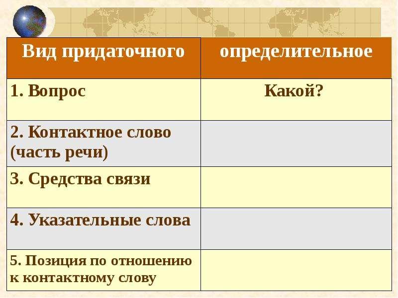 Сложноподчиненные предложения с определительными придаточными, слайд 16