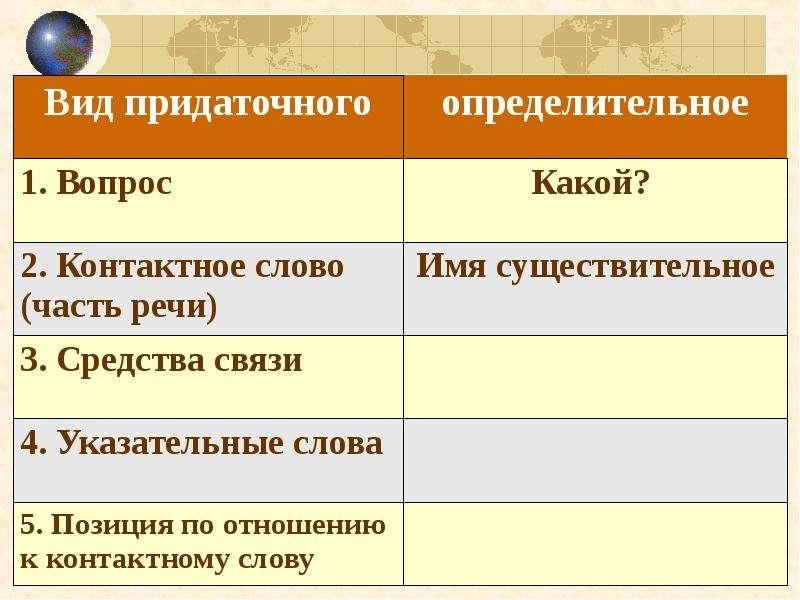 Сложноподчиненные предложения с определительными придаточными, слайд 17
