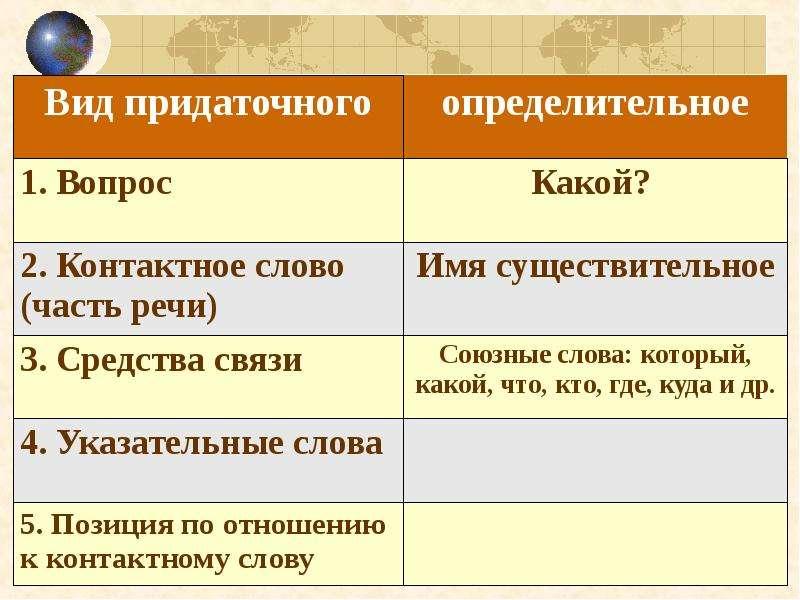 Сложноподчиненные предложения с определительными придаточными, слайд 18